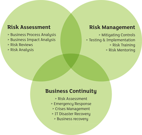 business_risk_diagram
